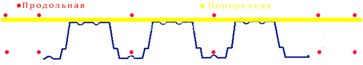 Первым делом формируется нижний ярус арматурной решетки - арматурные пруты укладываются в узкие волны и фиксируются при помощи соответствующего арматурного крепежа (стульчики или звездочки), арматура выходит за границы листа и обвязывается в армопояс плиты перекрытия. Далее формируем второй ярус армосетки: арматура раскладывается поперек волны создавая опирание и опору для продольной раскладки. Арматура выступает за пределы листа ровно на столько, сколько нужно для обвязки верхнего каркаса армопояса